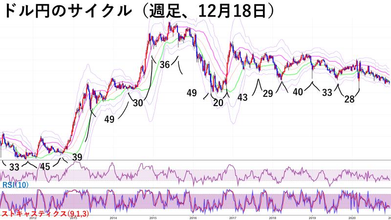 ドル円のサイクル(週足チャート)