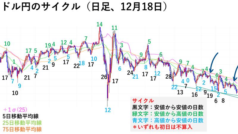 ドル円のサイクル(日足チャート)