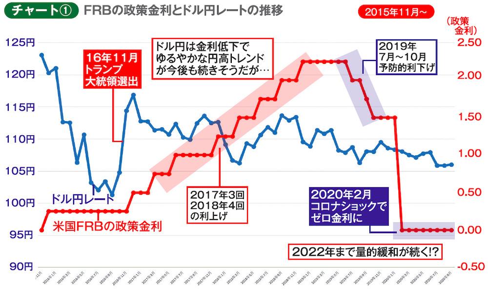 チャート① FRBの政策金利とドル円レートの推移 2015年11月~