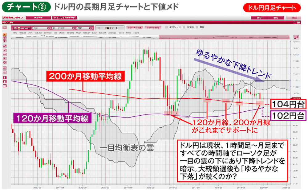 チャート② ドル円の長期月足チャートと下値メド ドル円月足チャート