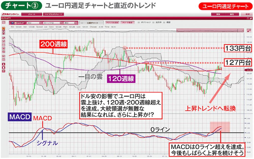 チャート③ ユーロ円週足チャートと直近のトレンド ユーロ円週足チャート