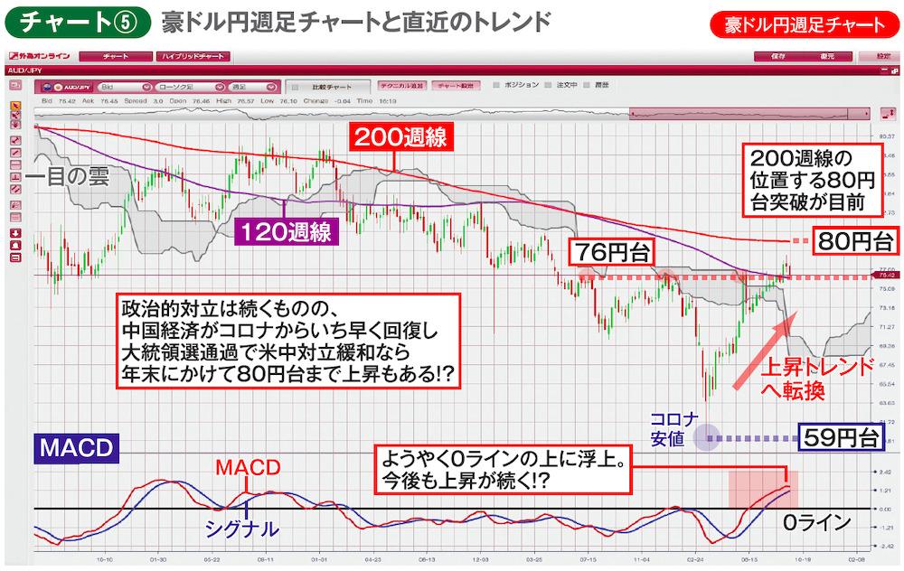 チャート⑤ 豪ドル円週足チャートと直近のトレンド 豪ドル円週足チャート