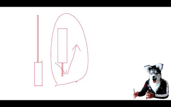 プライスアクションの説明(次のローソク足が陰線から始まった場合)
