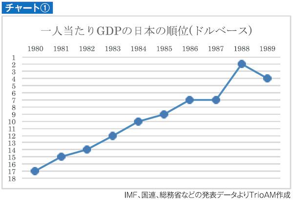ドルベースで計算した一人当たりGDPの世界ランキングの推移