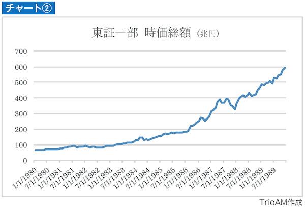 東証一部 時価総額の推移