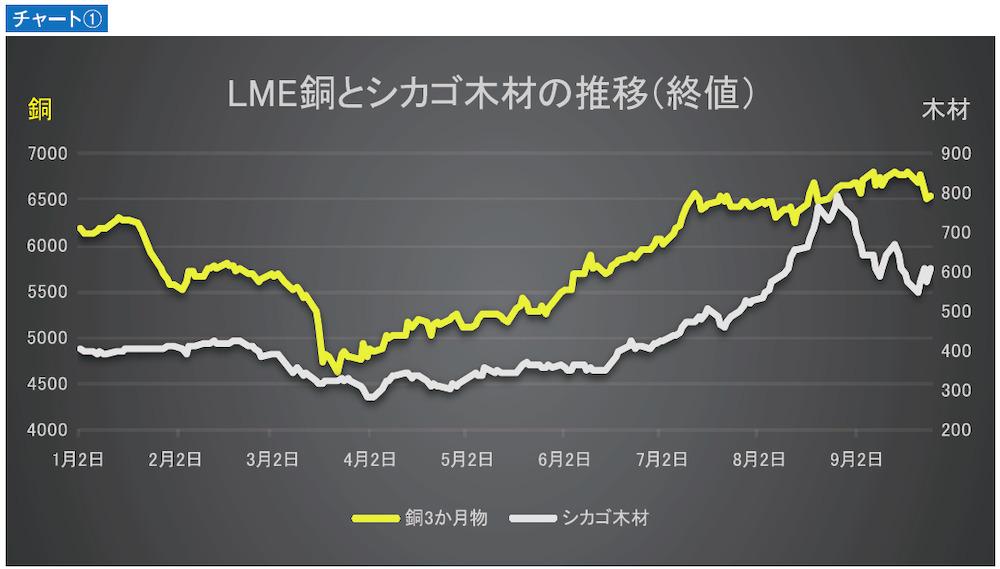 LME銅とシカゴ木材の推移(終値)チャート