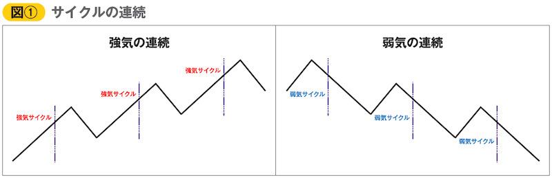 図① サイクルの連続