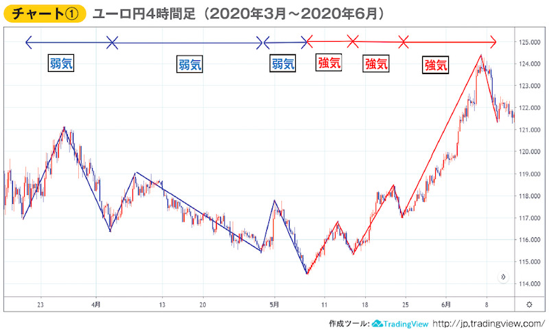 チャート① ユーロ円4時間足(2020年3月~2020年6月)