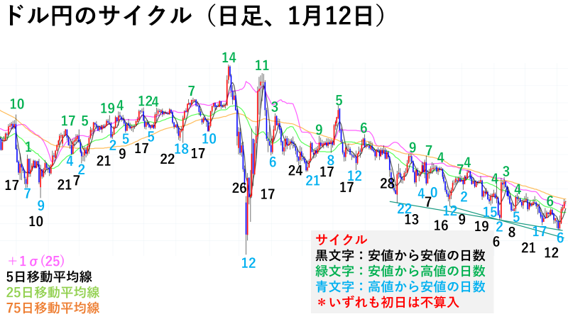 ドル円のサイクル(日足、1/12)