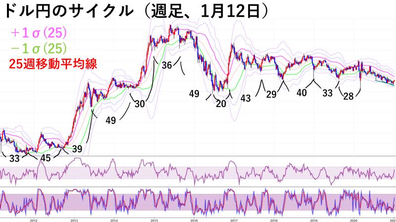 ドル円のサイクル(週足、1/12)