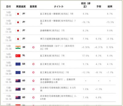 みんなのFX「経済指標カレンダー」ウェブ版