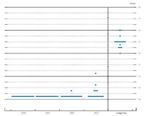 12月FOMCのドットプロットチャート