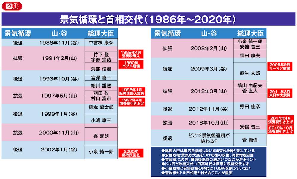 日本の景気循環と首相交代(1986年~2020年)