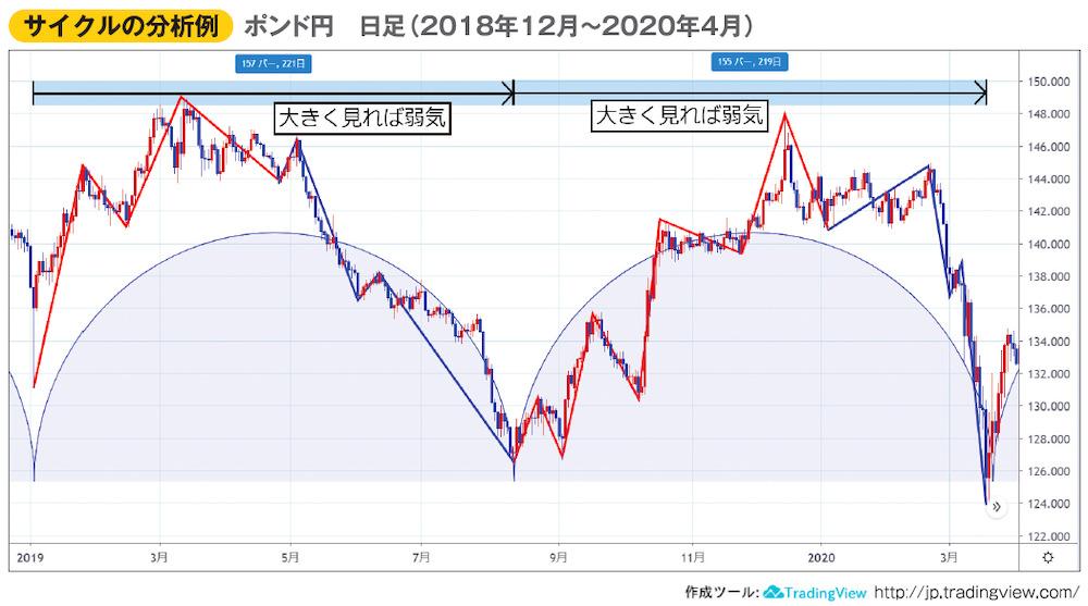 サイクルの分析例 ポンド円 日足(2018年12月~2020年4月)