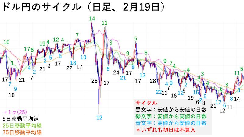 ドル円日足チャート・サイクル(2月19日)