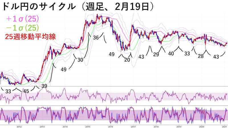 ドル円週足チャート・サイクル(2月19日)