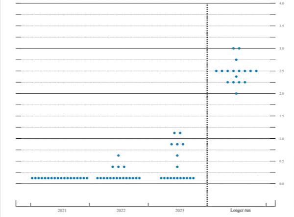 2021年3月のドットプロットチャート 出所:FOMC付属資料