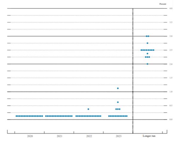 2020年12月のドットプロットチャート  出所:FOMC付属資料