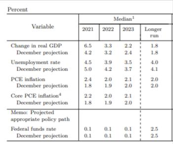 メンバーの経済予測(中心値) 出所:FOMC付属資料
