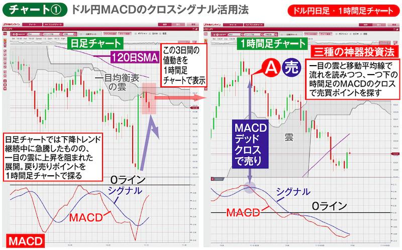 チャート① ドル円日足・1時間足チャート ドル円MACDのクロスシグナル活用法