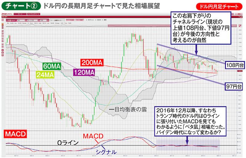 チャート② ドル円月足チャート ドル円の長期月足チャートで見た相場展望