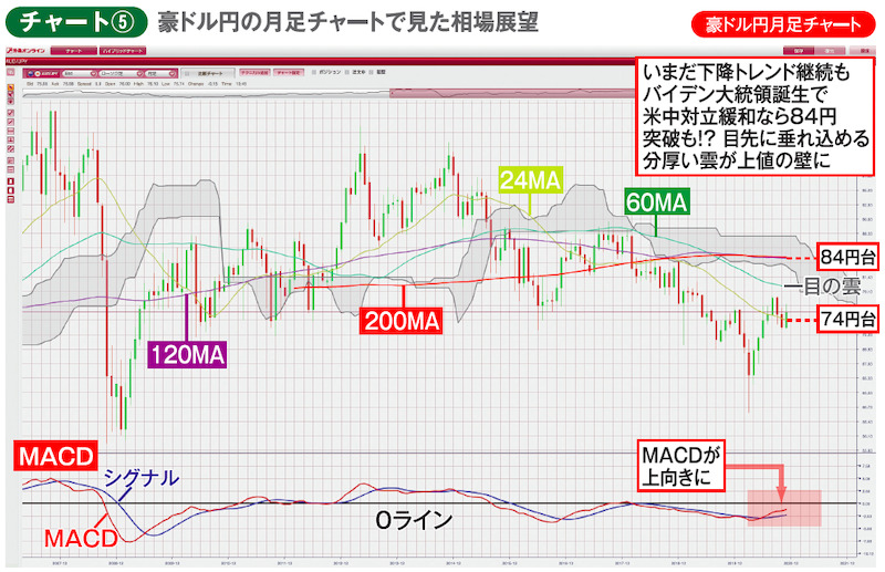 チャート⑤ 豪ドル円月足チャート 豪ドル円の月足チャートで見た相場展望