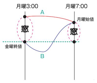 形成過程が異なる窓あきの図解