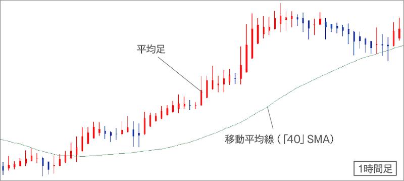 平均足と移動平均線を表示したチャート