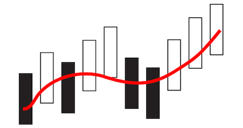ポイント3|移動平均線の基本を押さえよう