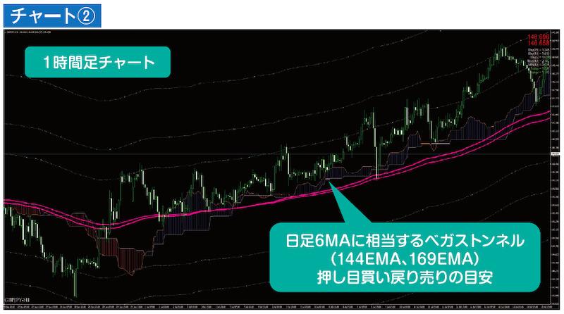 1時間足チャート 日足6MAに相当するベガストンネル(144EMA、169EMA)
