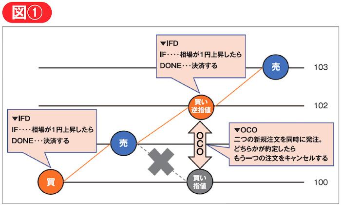 IFD注文とOCO注文を自動的に繰り返す