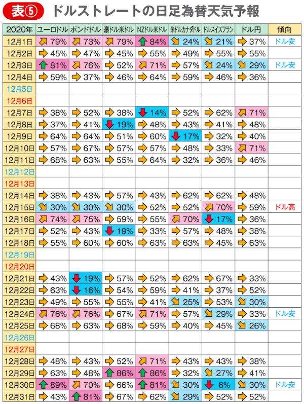 表⑤ ドルストレートの日足為替天気予報