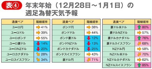表④ 年末年始(12月28日~1月1日)の週足為替天気予報
