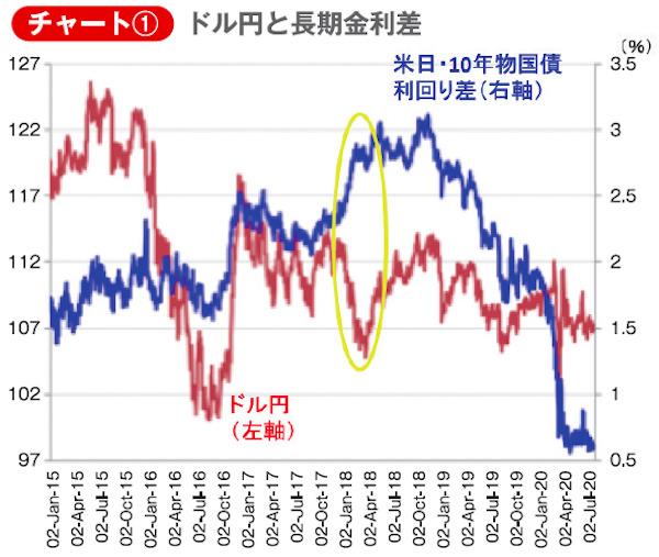 チャート①ドル円と長期金利差