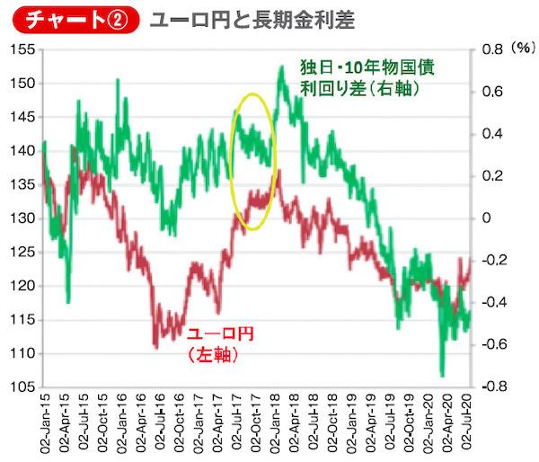 チャート②ユーロ円と長期金利差