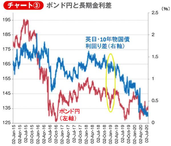 チャート③ポンド円と長期金利差