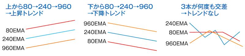 3本のEMAでトレンドを判断する方法