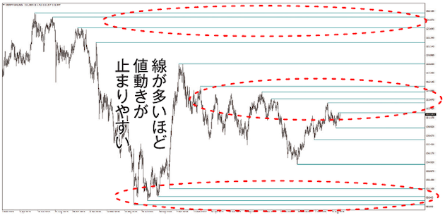 S-TYPE ZigZagを使って水平ラインを描画したチャート
