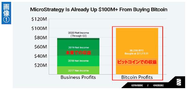 マイクロストラテジー社の2020年第三四半期業績