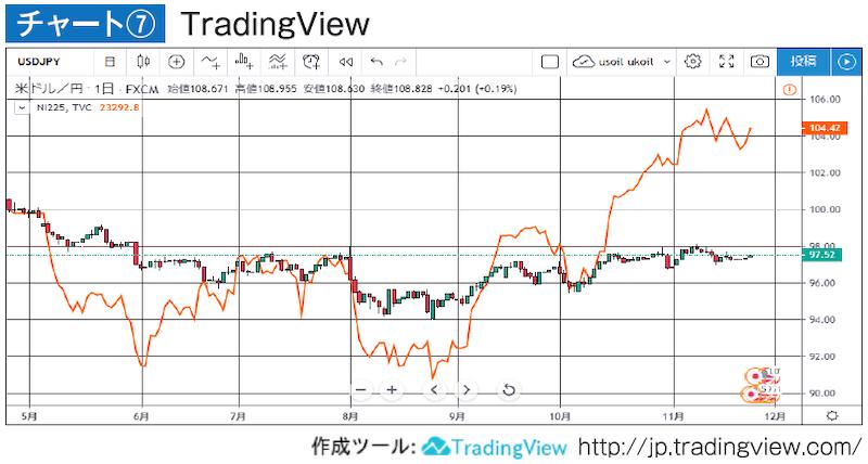 ドル円と日経225を重ねたチャート