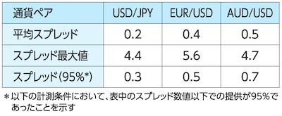 サクソバンク証券のスプレッド概要表