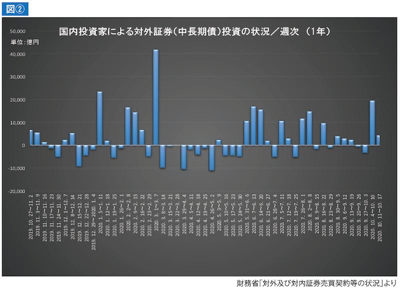 国内投資家による対外証券(中長期債)投資の状況/週次(1年)