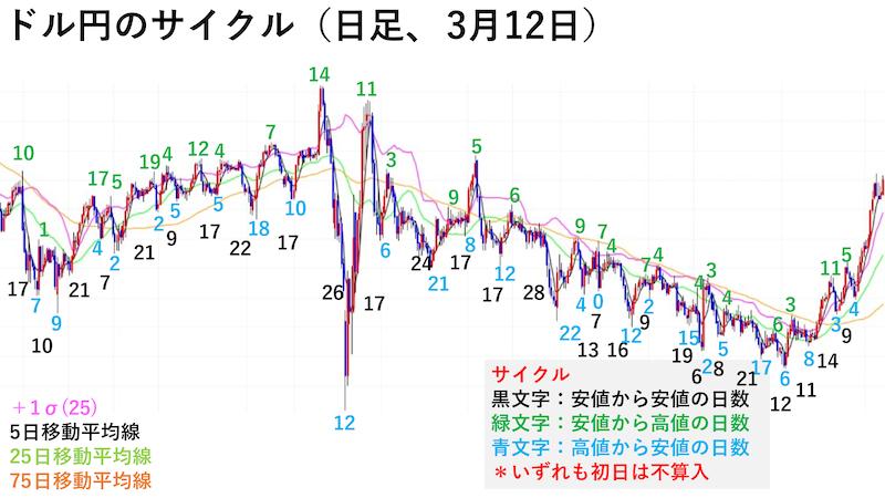 ドル円日足チャート・サイクル(3月12日)