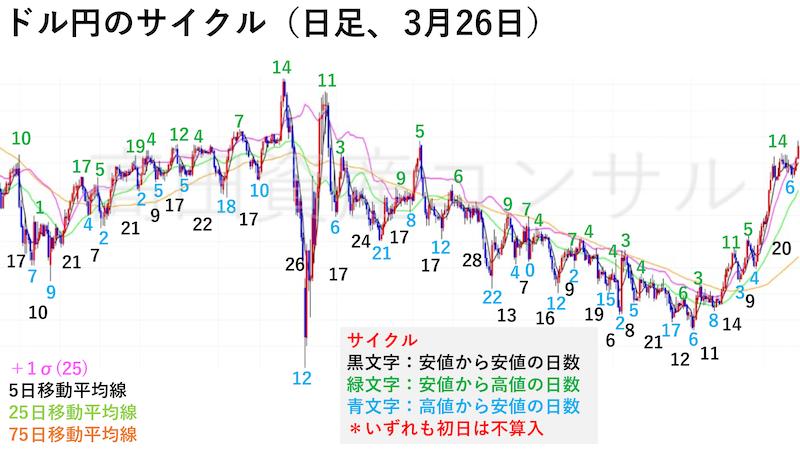 ドル円日足チャート・サイクル(3月26日)