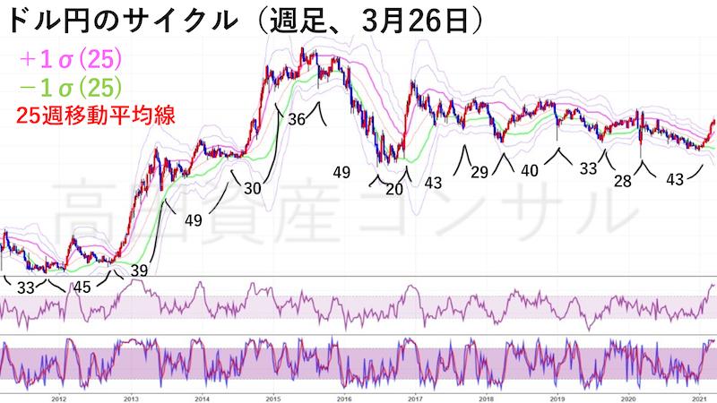 ドル円週足チャート・サイクル(3月26日)