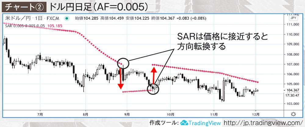 ドル円日足(AF=0.005)チャート