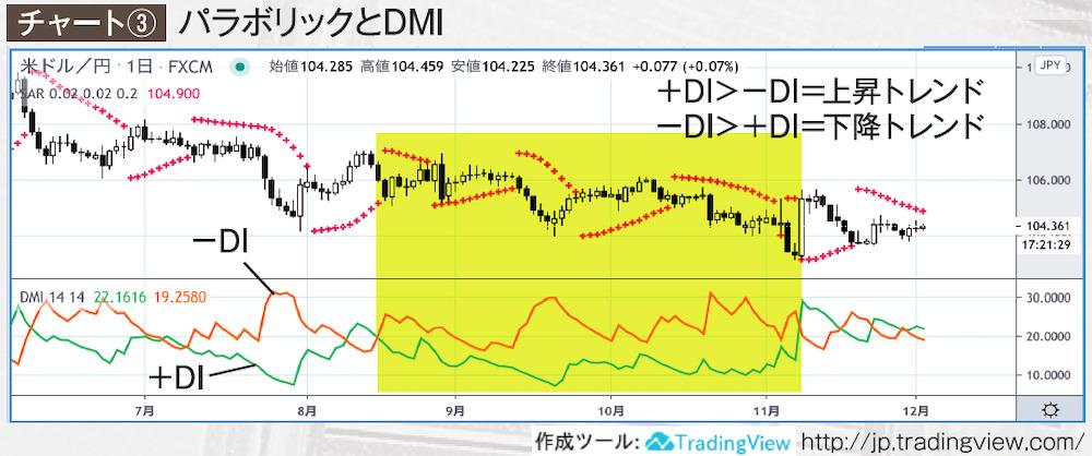 パラボリックとDMIチャート