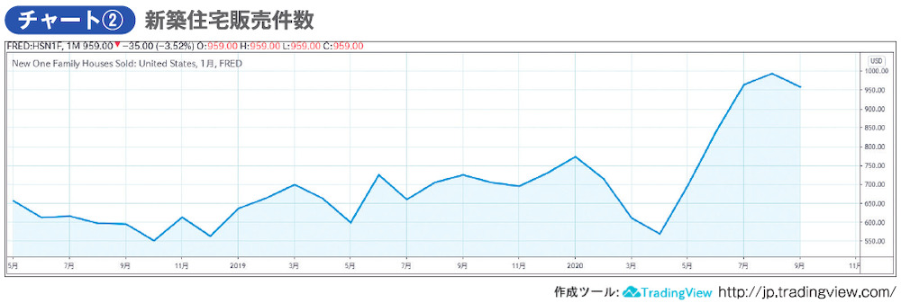 チャート② 新築住宅販売件数