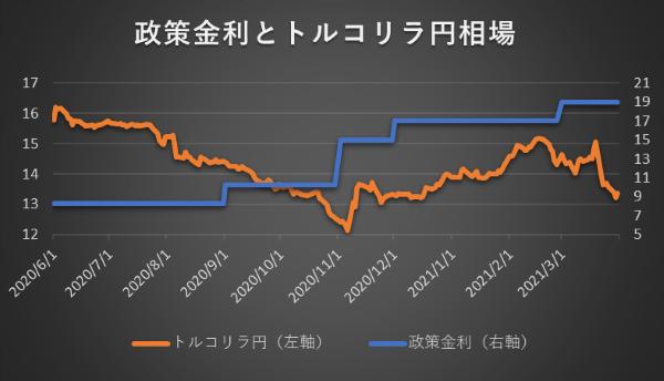政策金利とトルコリラ円相場