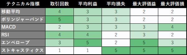 AIエージェントを作成する際に選ぶ5つのテクニカル指標